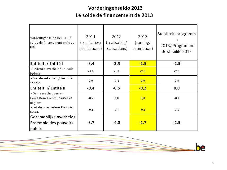 Vorderingensaldo 2013 Le solde de financement de 2013 2