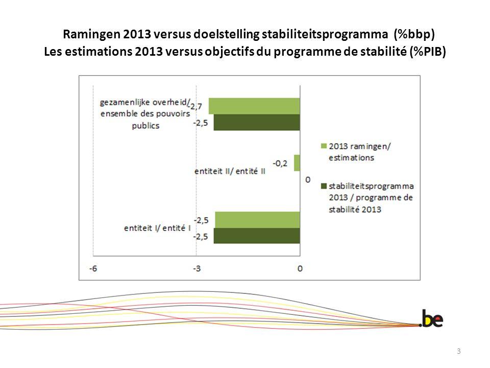 Ramingen 2013 versus doelstelling stabiliteitsprogramma (%bbp) Les estimations 2013 versus objectifs du programme de stabilité (%PIB) 3