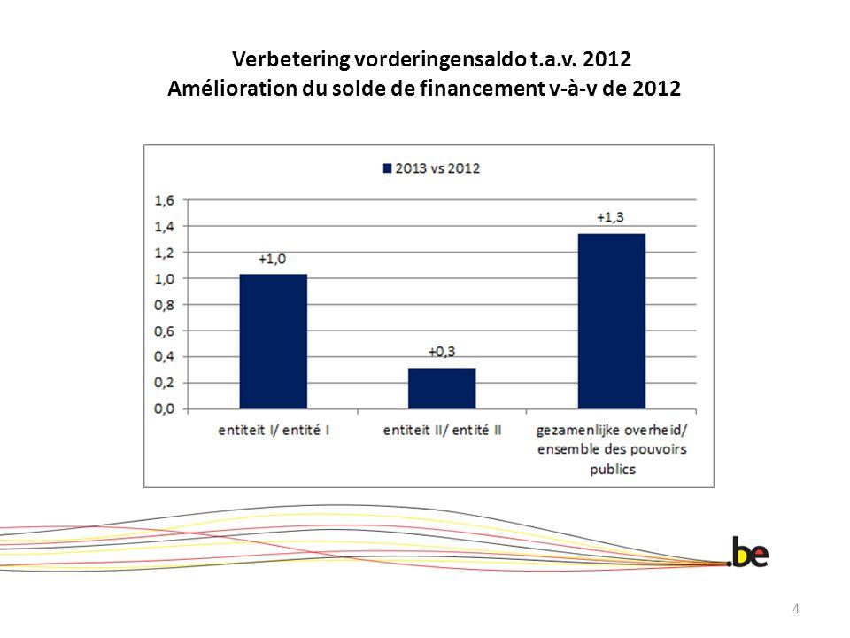 Verbetering vorderingensaldo t.a.v. 2012 Amélioration du solde de financement v-à-v de 2012 4