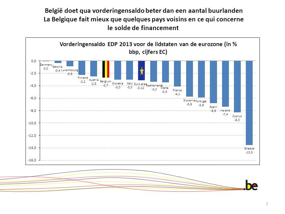 België doet qua vorderingensaldo beter dan een aantal buurlanden La Belgique fait mieux que quelques pays voisins en ce qui concerne le solde de financement 7