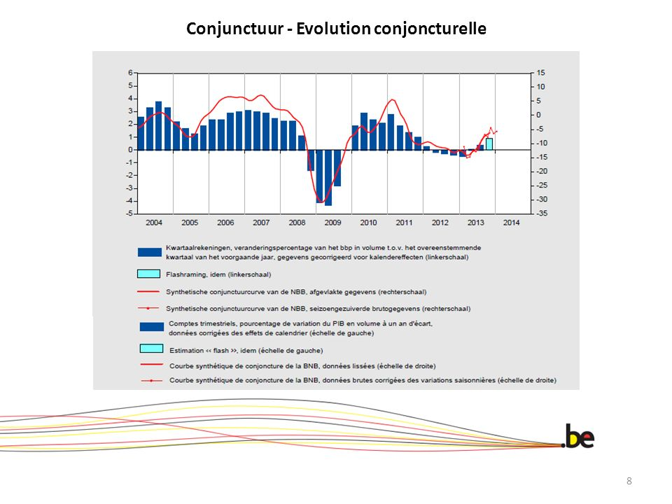 Conjunctuur - Evolution conjoncturelle 8