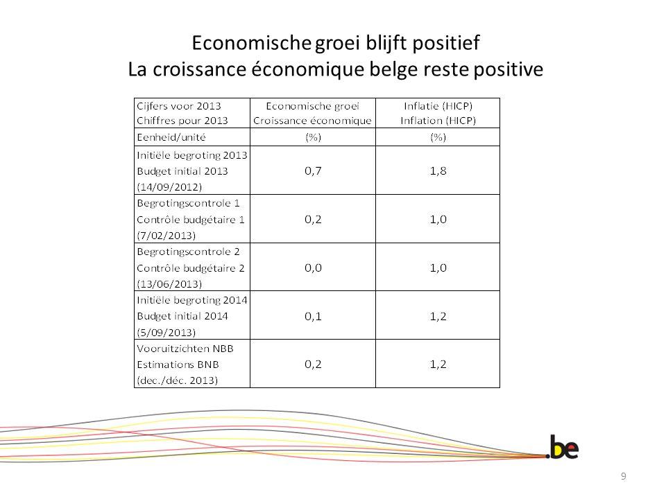 Economische groei blijft positief La croissance économique belge reste positive 9