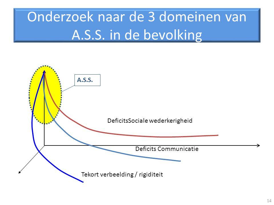 Onderzoek naar de 3 domeinen van A.S.S. in de bevolking 14 A.S.S. DeficitsSociale wederkerigheid Deficits Communicatie Tekort verbeelding / rigiditeit