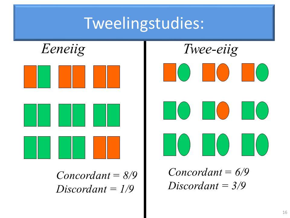 Eeneiig Concordant = 8/9 Discordant = 1/9 Twee-eiig Concordant = 6/9 Discordant = 3/9 Tweelingstudies: 16