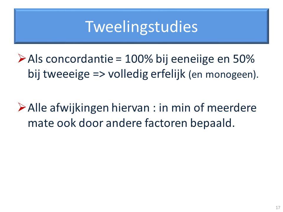 Tweelingstudies Als concordantie = 100% bij eeneiige en 50% bij tweeeige => volledig erfelijk (en monogeen). Alle afwijkingen hiervan : in min of meer