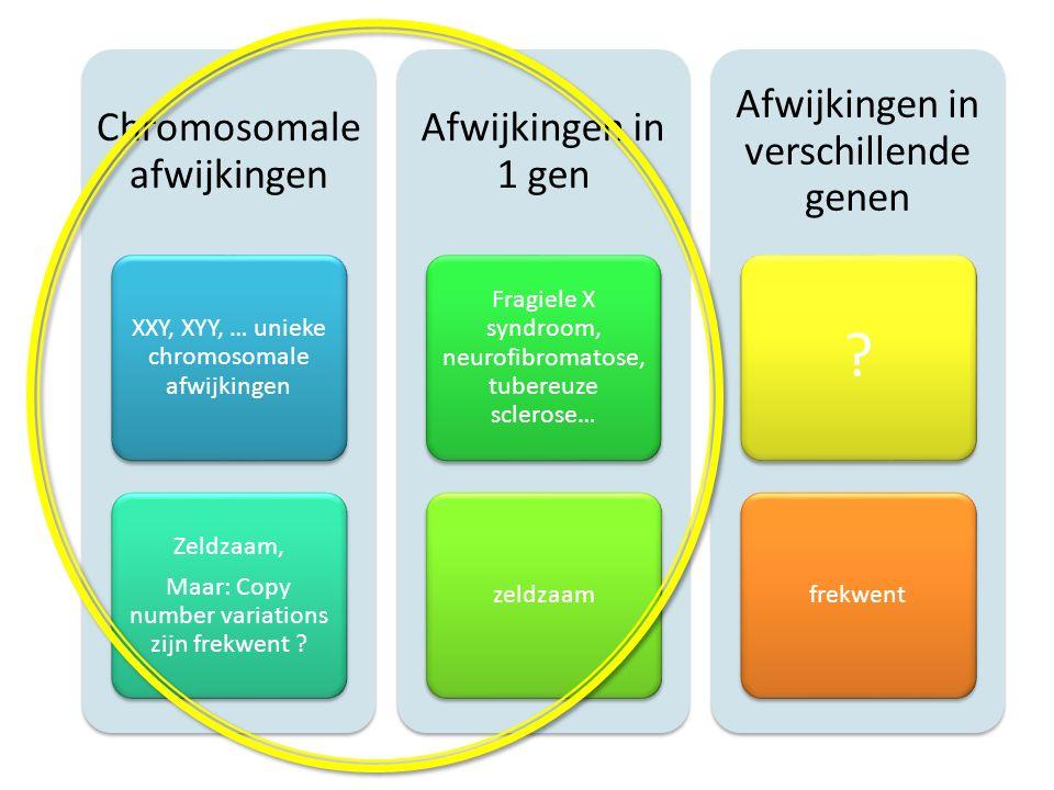 Chromosomale afwijkingen XXY, XYY, … unieke chromosomale afwijkingen Zeldzaam, Maar: Copy number variations zijn frekwent ? Afwijkingen in 1 gen Fragi