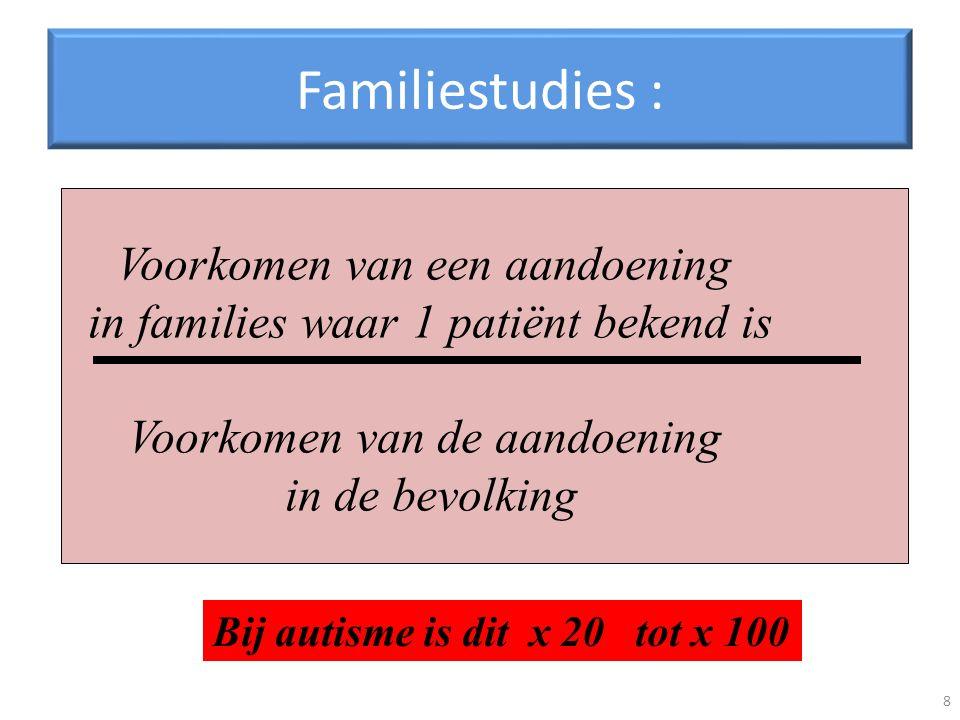 Familiestudies : 8 Voorkomen van een aandoening in families waar 1 patiënt bekend is Voorkomen van de aandoening in de bevolking Bij autisme is dit x 20 tot x 100