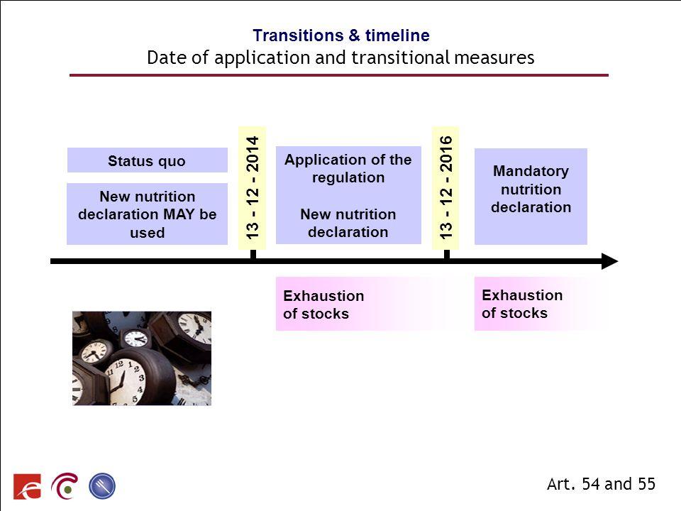 SPF SANTE PUBLIQUE, SECURITE DE LA CHAINE ALIMENTAIRE ET ENVIRONNEMENT Transitions & timeline Date of application and transitional measures Article 54