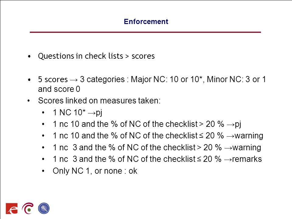 SPF SANTE PUBLIQUE, SECURITE DE LA CHAINE ALIMENTAIRE ET ENVIRONNEMENT 94 Enforcement Questions in check lists > scores 5 scores 3 categories : Major