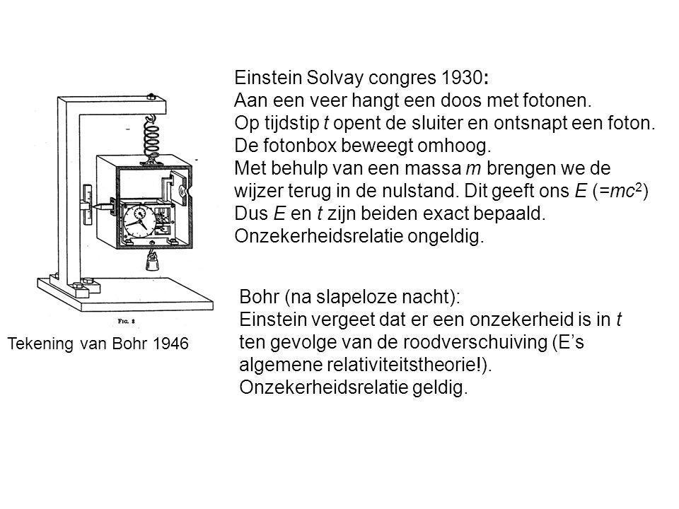 Einstein Solvay congres 1930: Aan een veer hangt een doos met fotonen. Op tijdstip t opent de sluiter en ontsnapt een foton. De fotonbox beweegt omhoo
