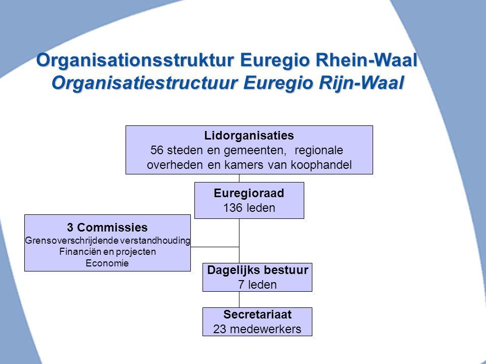 Aktivitäten der Euregio Rhein-Waal Activiteiten van de Euregio Rijn-Waal Fördern der grenzüberschreitende Zusammenarbeit zwischen Deutschland und den Niederlanden INTERREG IV A EURES Europe Direct SSK Stimuleren van de grensoverschrijdende samenwerking tussen Duitsland en Nederland INTERREG IV A EURES Europe Direct SSK