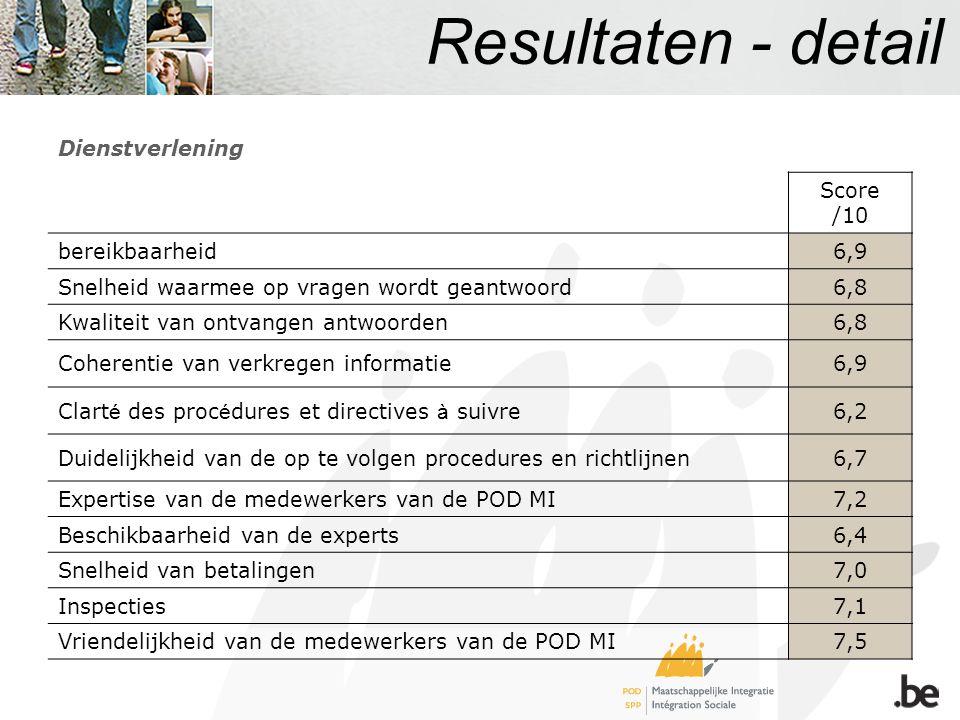 Resultaten - detail Dienstverlening Score /10 bereikbaarheid6,9 Snelheid waarmee op vragen wordt geantwoord6,8 Kwaliteit van ontvangen antwoorden6,8 C