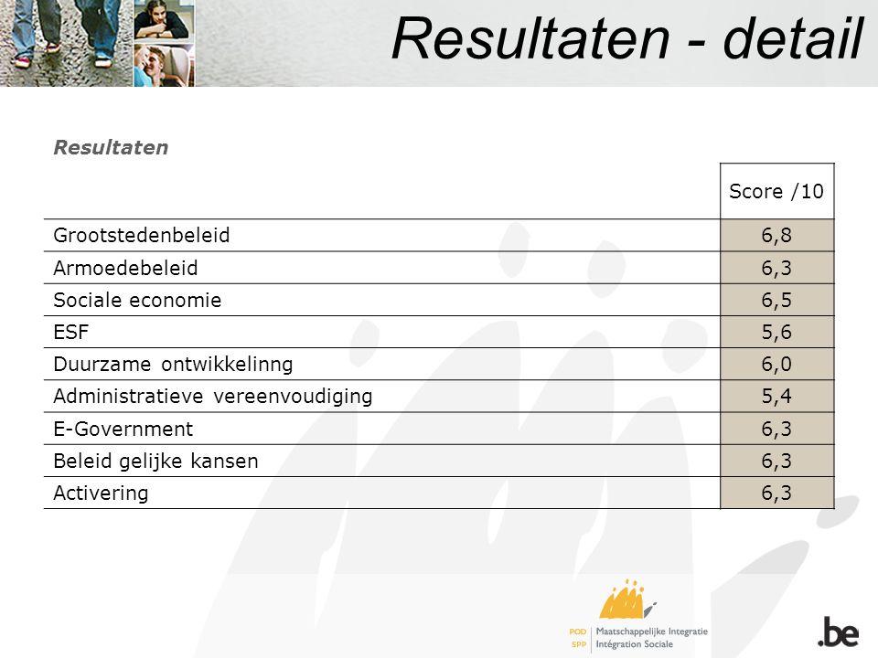 Resultaten - detail Resultaten Score /10 Grootstedenbeleid6,8 Armoedebeleid6,3 Sociale economie6,5 ESF5,6 Duurzame ontwikkelinng6,0 Administratieve vereenvoudiging5,4 E-Government6,3 Beleid gelijke kansen6,3 Activering6,3