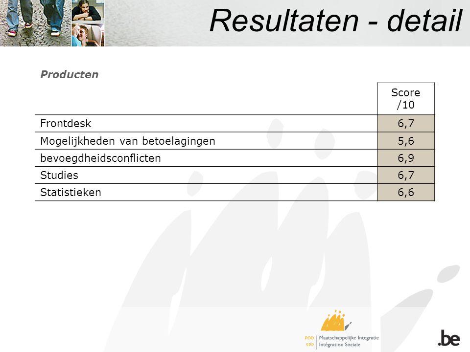 Resultaten - detail Producten Score /10 Frontdesk6,7 Mogelijkheden van betoelagingen5,6 bevoegdheidsconflicten6,9 Studies6,7 Statistieken6,6
