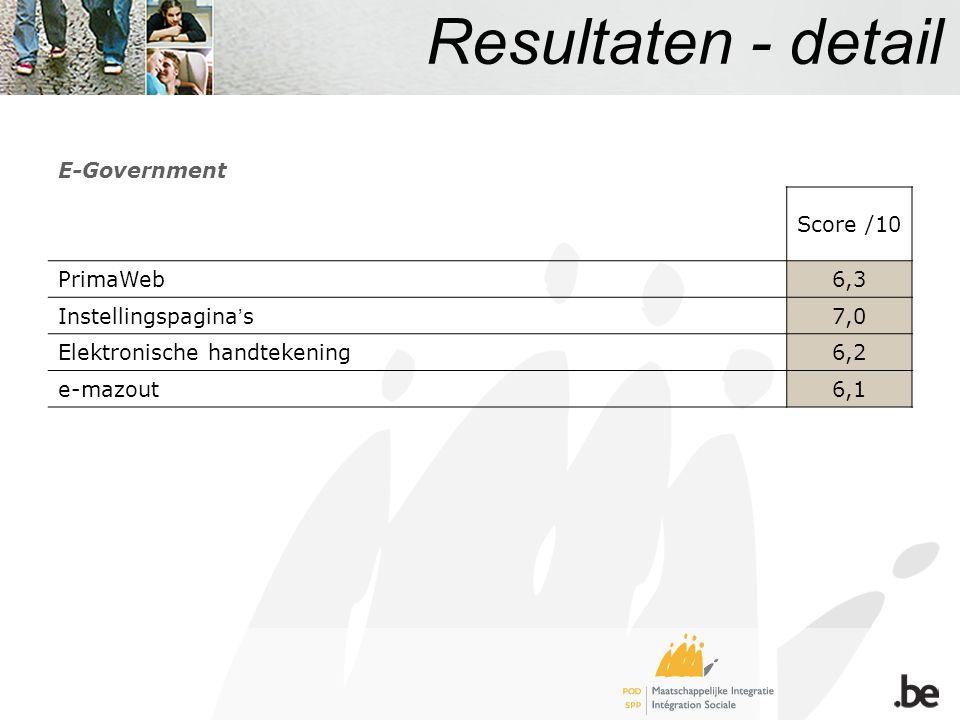 Resultaten - detail E-Government Score /10 PrimaWeb6,3 Instellingspagina s7,0 Elektronische handtekening6,2 e-mazout6,1