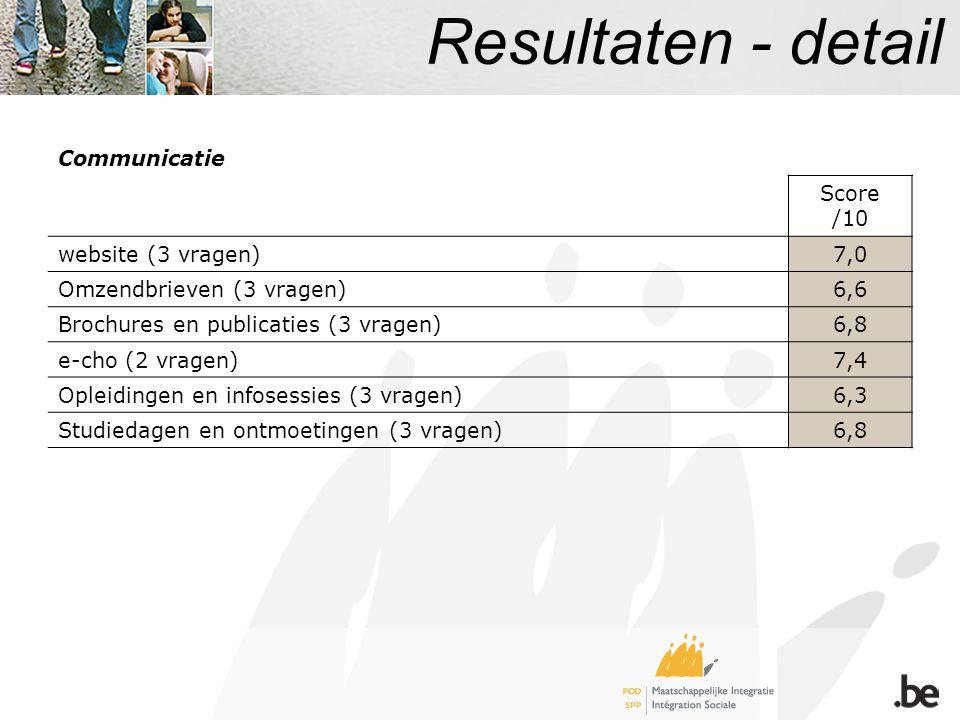 Resultaten - detail Communicatie Score /10 website (3 vragen)7,0 Omzendbrieven (3 vragen)6,6 Brochures en publicaties (3 vragen)6,8 e-cho (2 vragen)7,4 Opleidingen en infosessies (3 vragen)6,3 Studiedagen en ontmoetingen (3 vragen)6,8