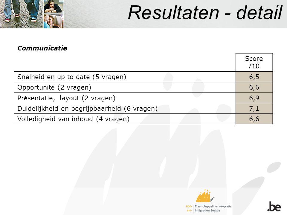Resultaten - detail Communicatie Score /10 Snelheid en up to date (5 vragen)6,5 Opportunit é (2 vragen)6,6 Pr é sentatie, layout (2 vragen)6,9 Duidelijkheid en begrijpbaarheid (6 vragen)7,1 Volledigheid van inhoud (4 vragen)6,6