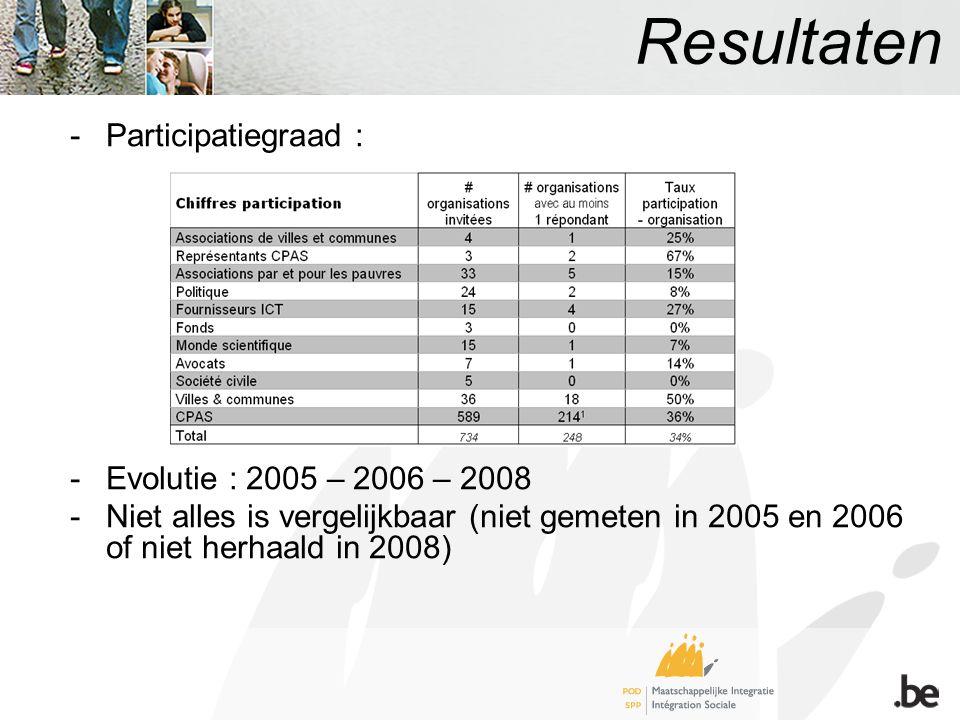 Resultaten -Participatiegraad : -Evolutie : 2005 – 2006 – 2008 -Niet alles is vergelijkbaar (niet gemeten in 2005 en 2006 of niet herhaald in 2008)