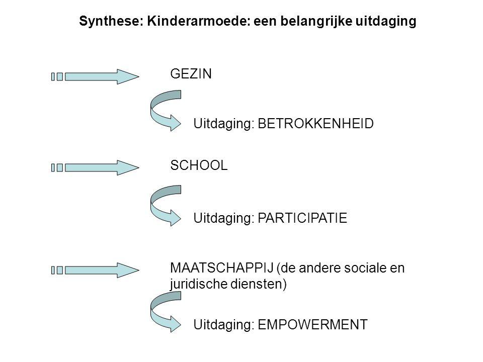 Synthese: Kinderarmoede: een belangrijke uitdaging GEZIN Uitdaging: BETROKKENHEID SCHOOL MAATSCHAPPIJ (de andere sociale en juridische diensten) Uitdaging: EMPOWERMENT Uitdaging: PARTICIPATIE