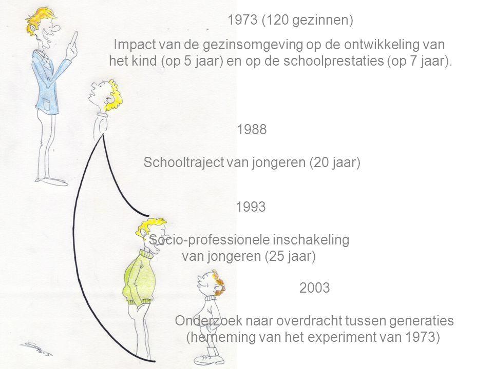 Impact van de gezinsomgeving op de ontwikkeling van het kind (op 5 jaar) en op de schoolprestaties (op 7 jaar).
