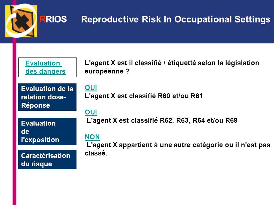 Evaluation des dangers Evaluation de la relation dose- Réponse Evaluation de l exposition Caractérisation du risque L agent X est il classifié / étiquetté selon la législation européenne .