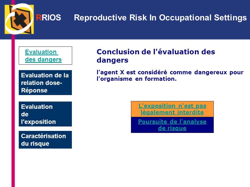 Evaluation des dangers Evaluation de la relation dose- Réponse Evaluation de l exposition Caractérisation du risque Conclusion de l évaluation des dangers l agent X est considéré comme dangereux pour l organisme en formation.