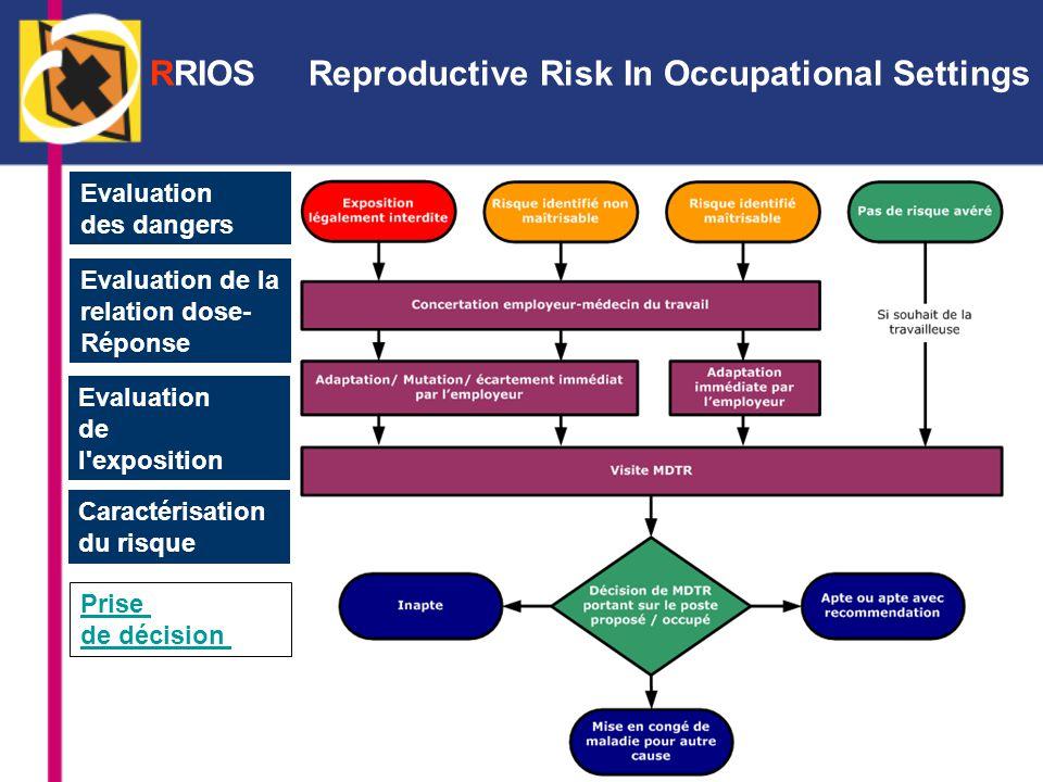 Evaluation de la relation dose- Réponse Evaluation des dangers Caractérisation du risque Prise de décision Evaluation de l exposition RRIOS Reproductive Risk In Occupational Settings