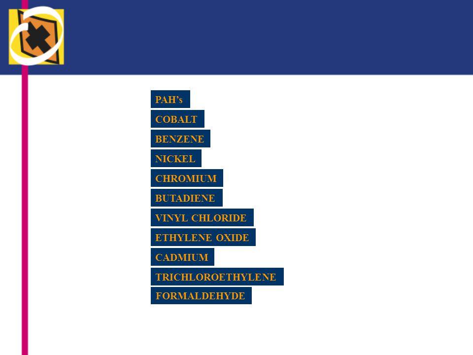 Fonds voor Beroepsziekten (FBZ) 2002 - Europees Sociaal Fonds (ESF) 2003 - Carcinogenic Risk In Occupational Settings http://www.crios.be Coördinator VUB (M.