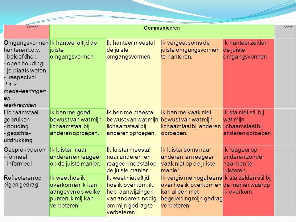 Criteria Communiceren Score Omgangsvormen hanteren t.o.v. - beleefdheid - open houding - je plaats weten - respectvol t.a.v. mede-leerlingen en leerkr