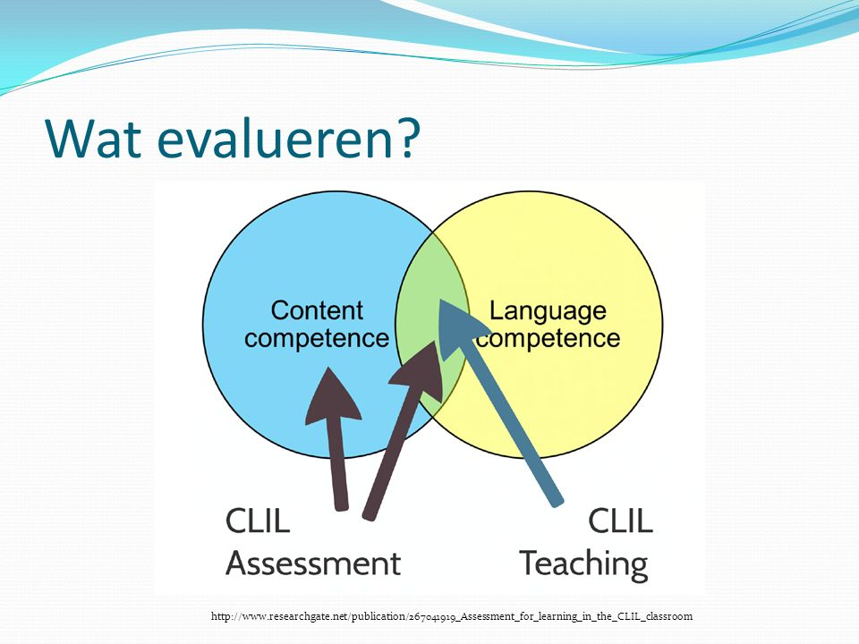 Wat evalueren? http://www.researchgate.net/publication/267041919_Assessment_for_learning_in_the_CLIL_classroom