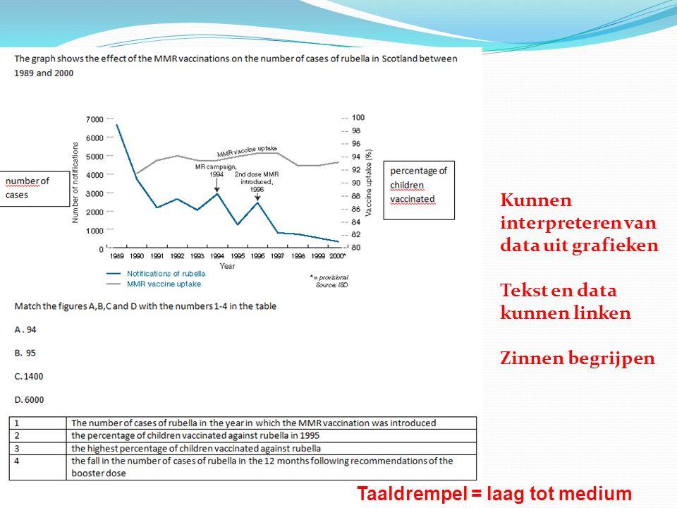 Kunnen interpreteren van data uit grafieken Tekst en data kunnen linken Zinnen begrijpen Taaldrempel = laag tot medium