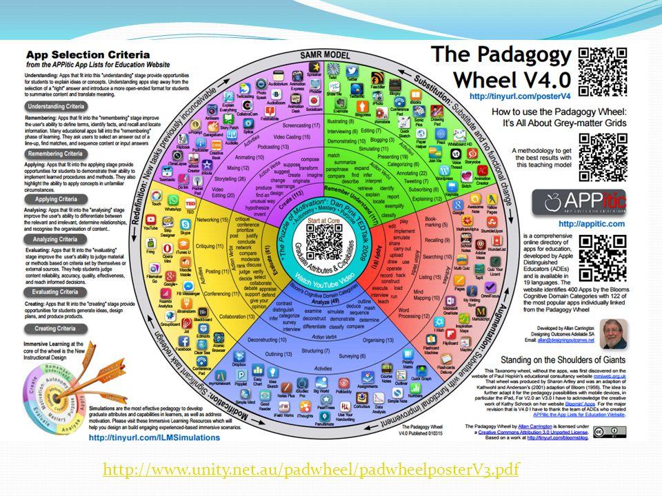 http://www.unity.net.au/padwheel/padwheelposterV3.pdf