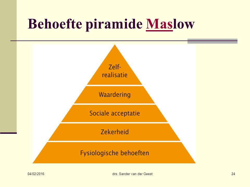 04/02/2016 drs. Sander van der Geest24 Behoefte piramide MaslowMas