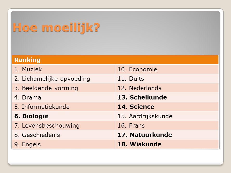 Hoe moeilijk? Ranking 1. Muziek10. Economie 2. Lichamelijke opvoeding11. Duits 3. Beeldende vorming12. Nederlands 4. Drama13. Scheikunde 5. Informatie