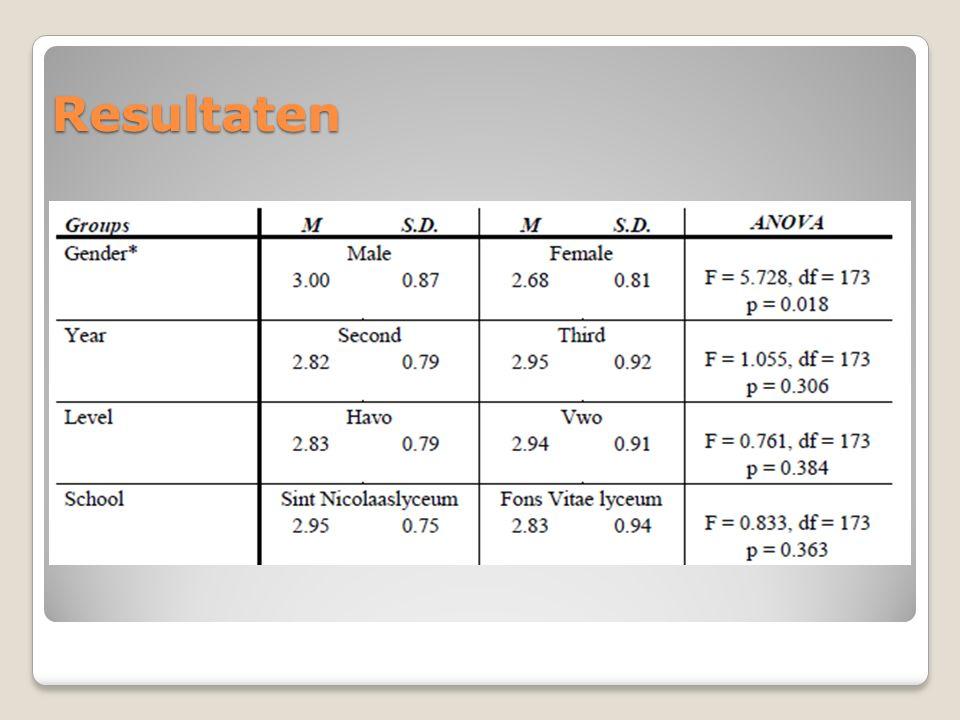 Resultaten Verschillen tussen groepen bekeken Attituden: verschil tussen ♂ & ♀ Zelfvertrouwen: verschil tussen ♂ & ♀ Belang natuurwetenschappen: verschil 2 e & 3 e klas