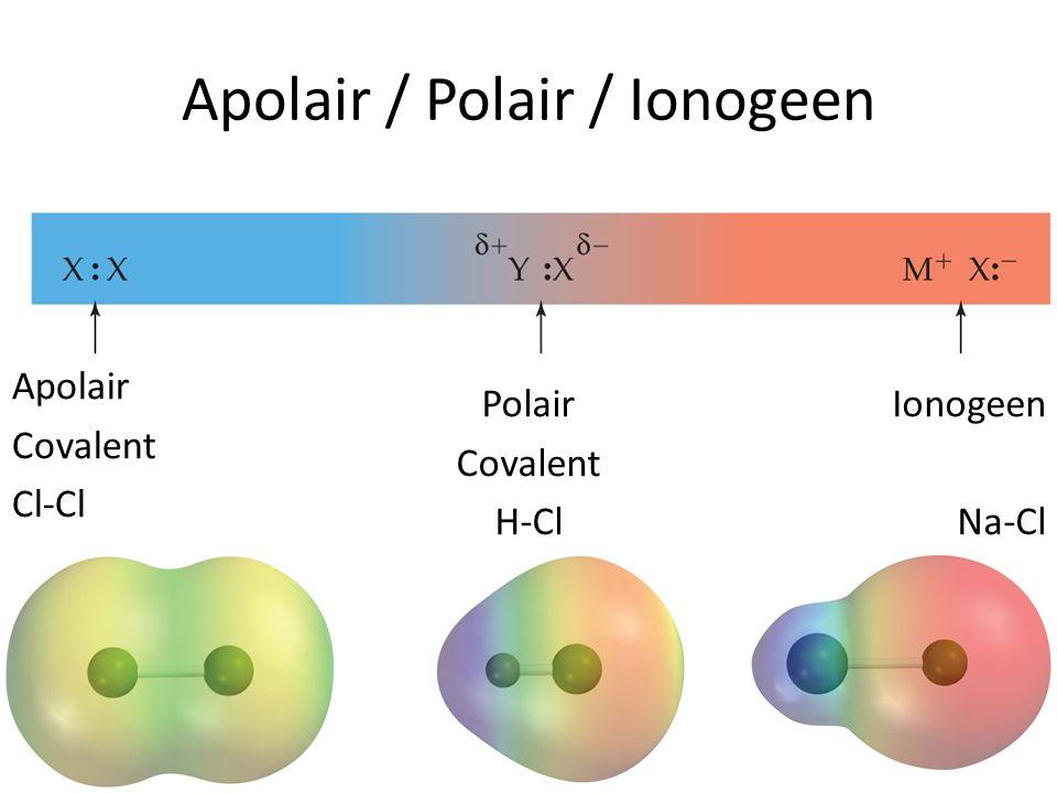 Apolair / Polair / Ionogeen Apolair Covalent Cl-Cl Polair Covalent H-Cl Ionogeen Na-Cl