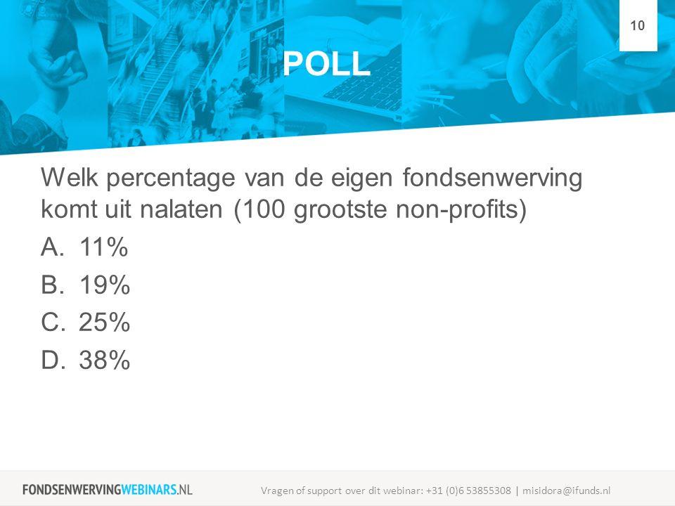 POLL Welk percentage van de eigen fondsenwerving komt uit nalaten (100 grootste non-profits) A.11% B.19% C.25% D.38% Vragen of support over dit webina