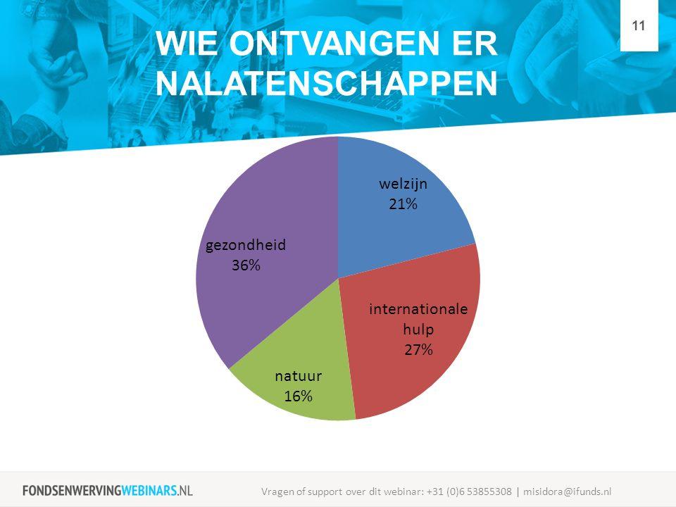 WIE ONTVANGEN ER NALATENSCHAPPEN Vragen of support over dit webinar: +31 (0)6 53855308 | misidora@ifunds.nl 11