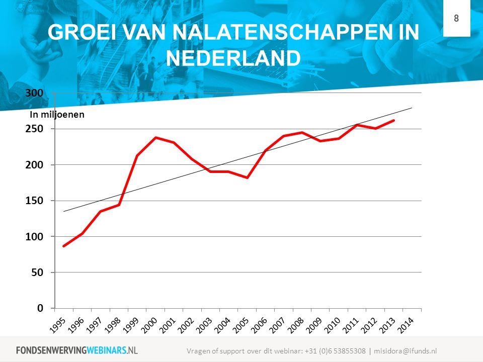 GROEI VAN NALATENSCHAPPEN IN NEDERLAND Vragen of support over dit webinar: +31 (0)6 53855308 | misidora@ifunds.nl 8