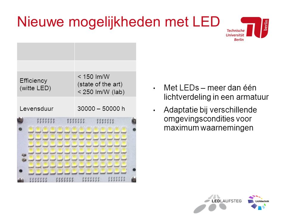 Efficiency (witte LED) < 150 lm/W (state of the art) < 250 lm/W (lab) Levensduur30000 – 50000 h Nieuwe mogelijkheden met LED Met LEDs – meer dan één lichtverdeling in een armatuur Adaptatie bij verschillende omgevingscondities voor maximum waarnemingen