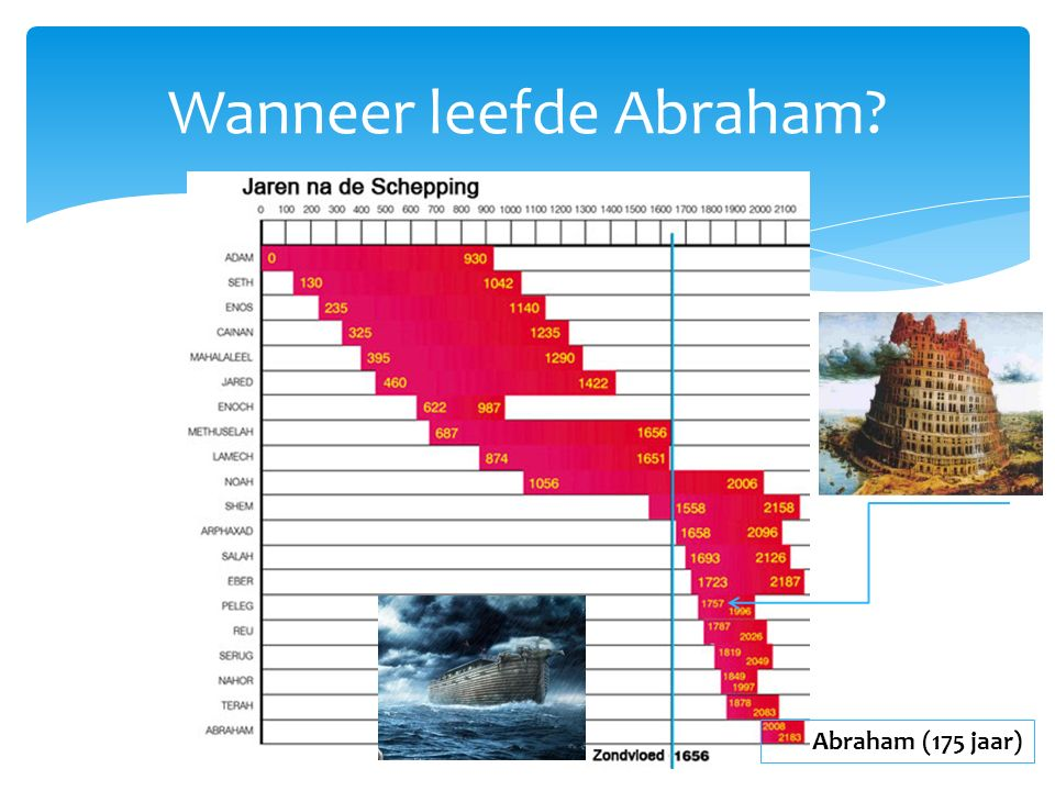 Wanneer leefde Abraham? Abraham (175 jaar)