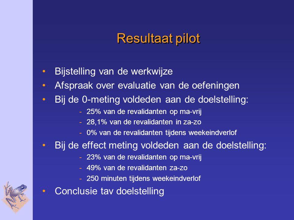 Resultaat pilot Bijstelling van de werkwijze Afspraak over evaluatie van de oefeningen Bij de 0-meting voldeden aan de doelstelling: -25% van de revalidanten op ma-vrij -28,1% van de revalidanten in za-zo -0% van de revalidanten tijdens weekeindverlof Bij de effect meting voldeden aan de doelstelling: -23% van de revalidanten op ma-vrij -49% van de revalidanten za-zo -250 minuten tijdens weekeindverlof Conclusie tav doelstelling