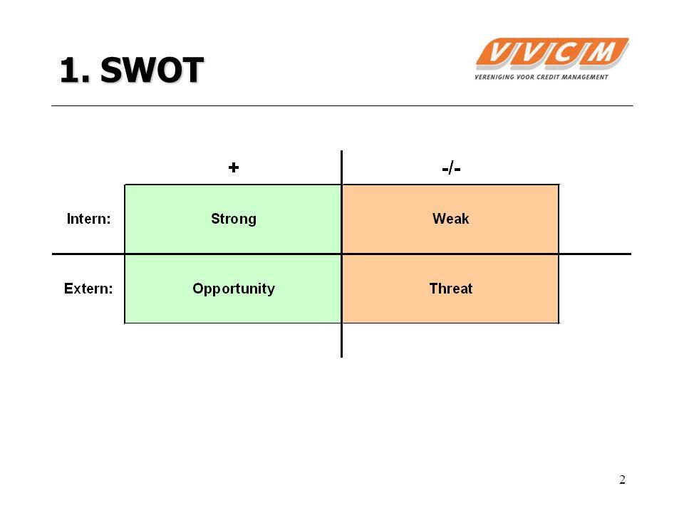 2 1. SWOT