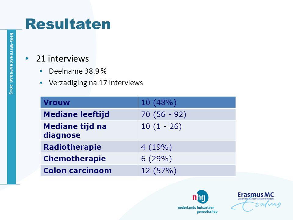 Resultaten 21 interviews Deelname 38.9 % Verzadiging na 17 interviews Vrouw10 (48%) Mediane leeftijd70 (56 - 92) Mediane tijd na diagnose 10 (1 - 26) Radiotherapie4 (19%) Chemotherapie6 (29%) Colon carcinoom12 (57%)