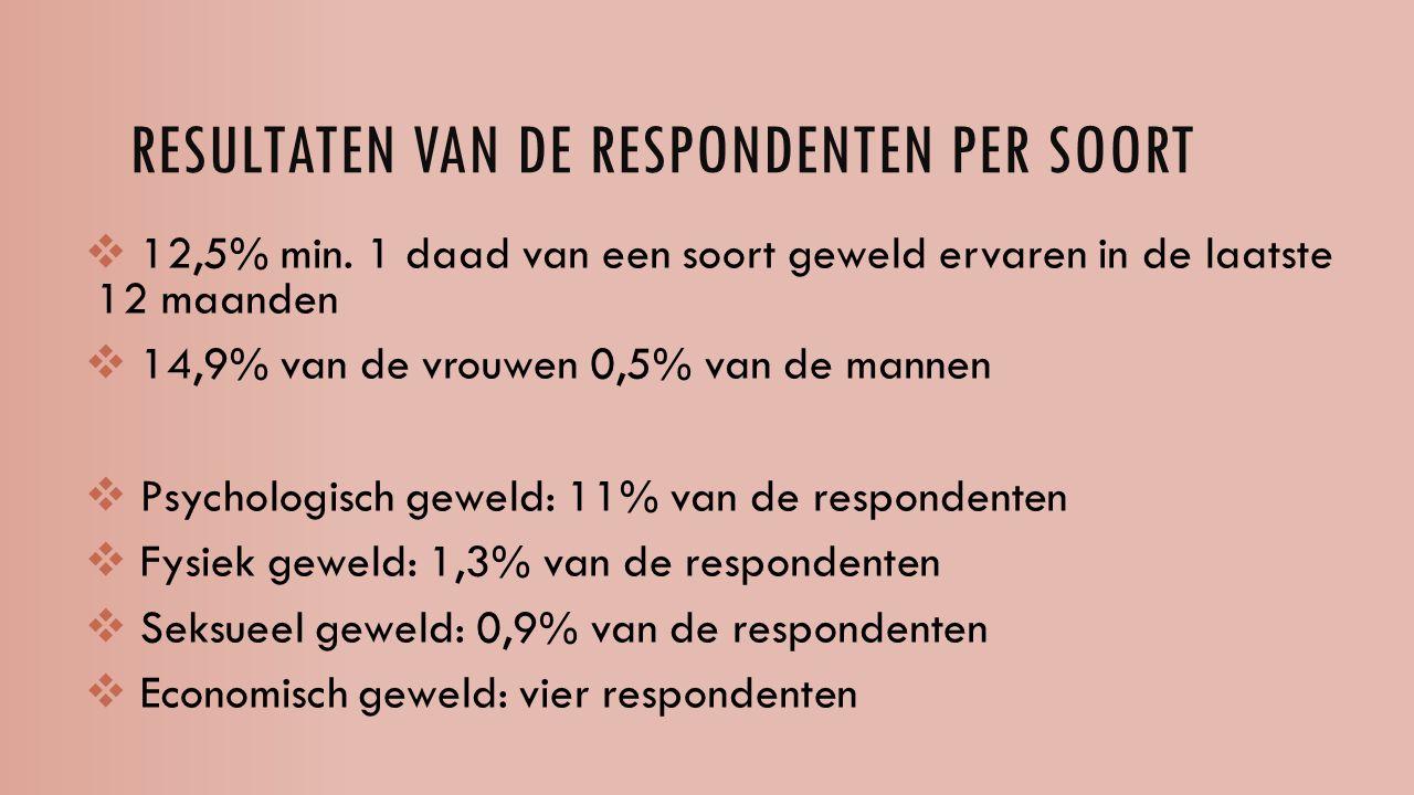 RESULTATEN VAN DE RESPONDENTEN PER SOORT  12,5% min. 1 daad van een soort geweld ervaren in de laatste 12 maanden  14,9% van de vrouwen 0,5% van de