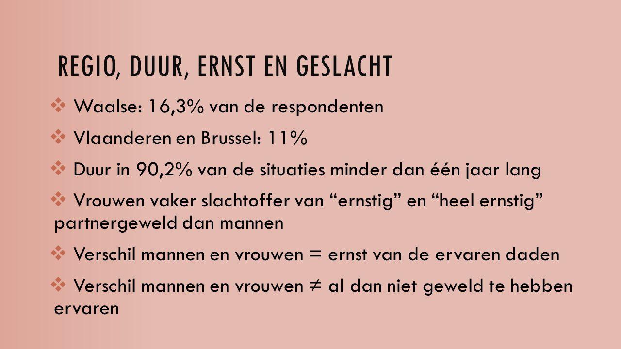 REGIO, DUUR, ERNST EN GESLACHT  Waalse: 16,3% van de respondenten  Vlaanderen en Brussel: 11%  Duur in 90,2% van de situaties minder dan één jaar lang  Vrouwen vaker slachtoffer van ernstig en heel ernstig partnergeweld dan mannen  Verschil mannen en vrouwen = ernst van de ervaren daden  Verschil mannen en vrouwen ≠ al dan niet geweld te hebben ervaren