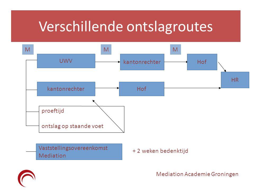 Wijzigingen in het ontslagrecht De verschillende ontslagroutes Mediation Academie Groningen UWV kantonrechter Hof HR proeftijd ontslag op staande voet