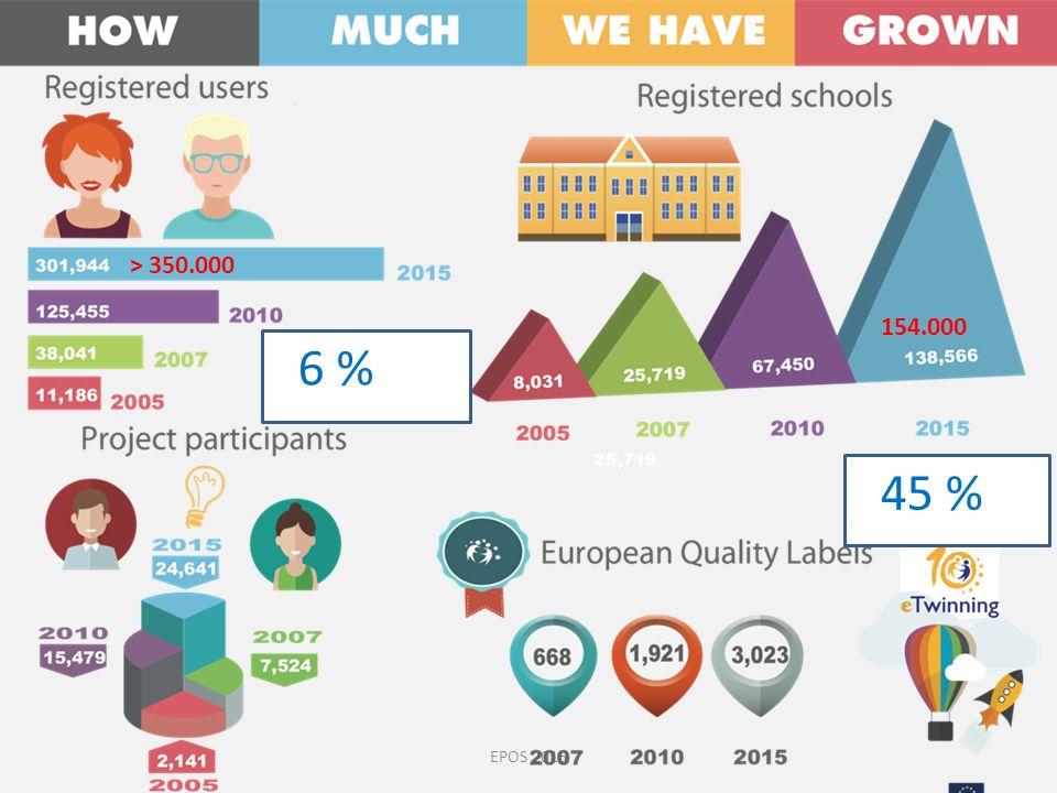 EPOS 2015 6 % 45 % > 350.000 154.000