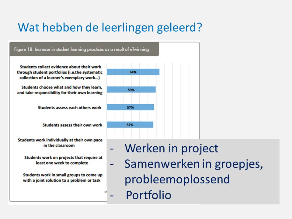 Wat hebben de leerlingen geleerd? -Werken in project -Samenwerken in groepjes, probleemoplossend - Portfolio