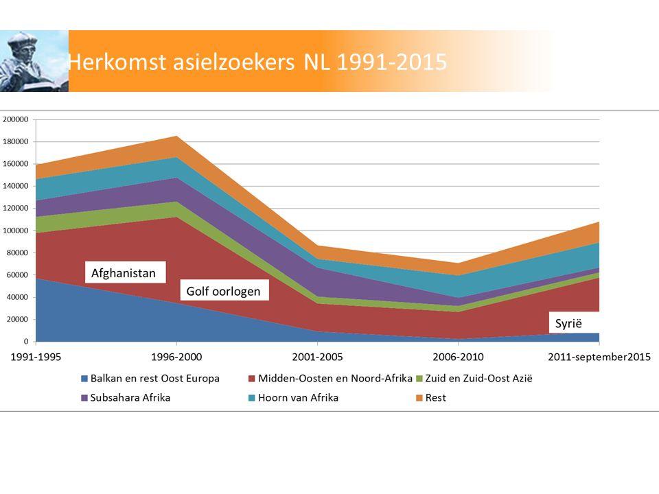 Herkomst asielzoekers NL 1991-2015